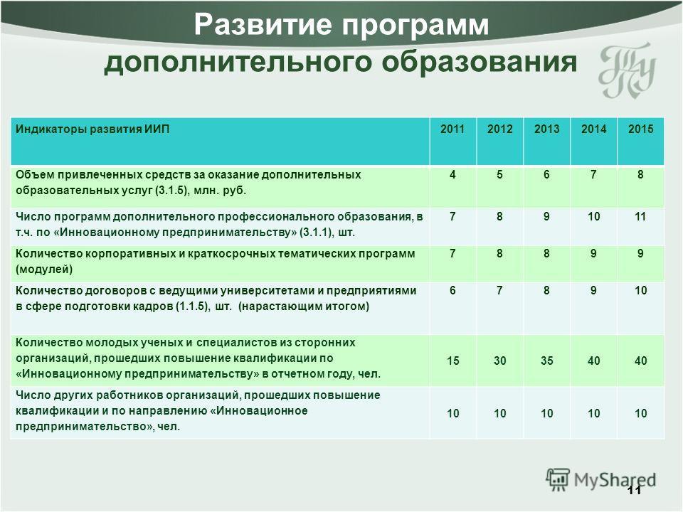 Развитие программ дополнительного образования 11 Индикаторы развития ИИП20112012201320142015 Объем привлеченных средств за оказание дополнительных образовательных услуг (3.1.5), млн. руб. 45678 Число программ дополнительного профессионального образов