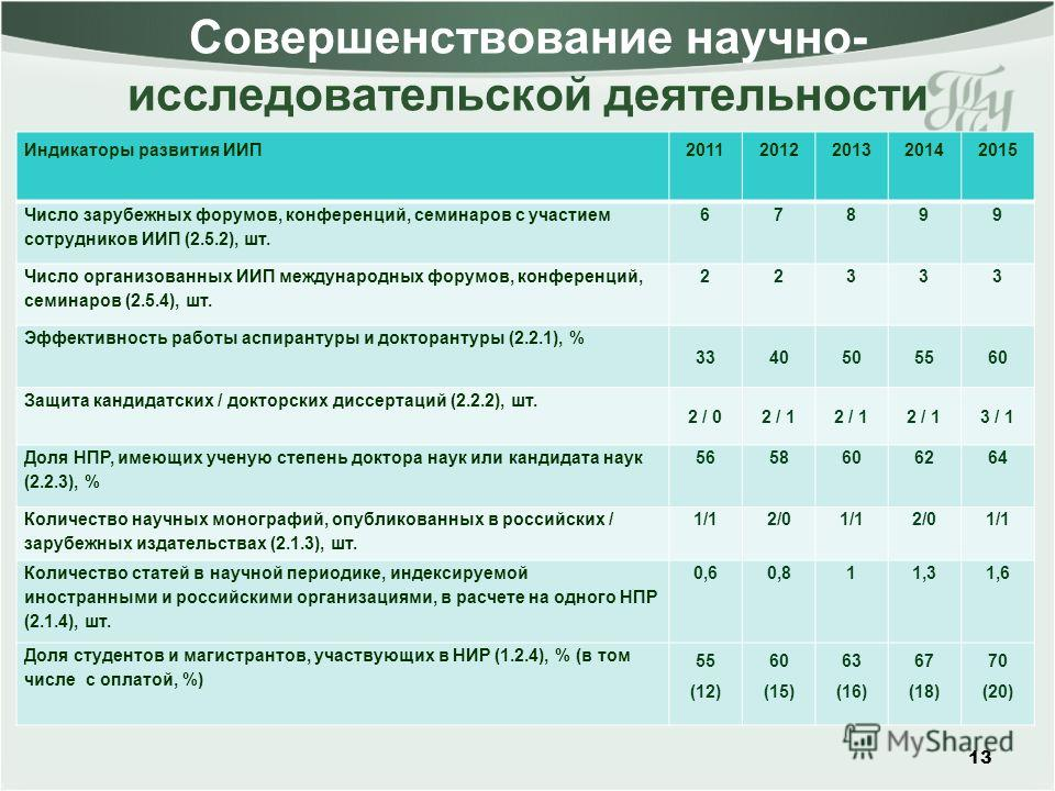 Совершенствование научно- исследовательской деятельности 13 Индикаторы развития ИИП20112012201320142015 Число зарубежных форумов, конференций, семинаров с участием сотрудников ИИП (2.5.2), шт. 67899 Число организованных ИИП международных форумов, кон