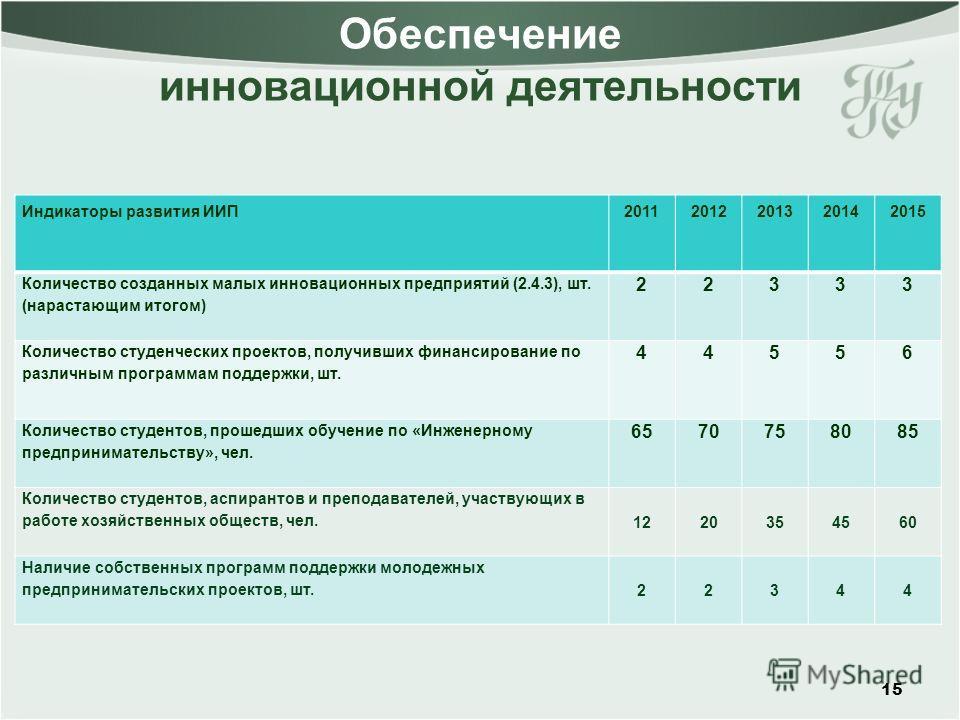 Обеспечение инновационной деятельности 15 Индикаторы развития ИИП20112012201320142015 Количество созданных малых инновационных предприятий (2.4.3), шт. (нарастающим итогом) 22333 Количество студенческих проектов, получивших финансирование по различны