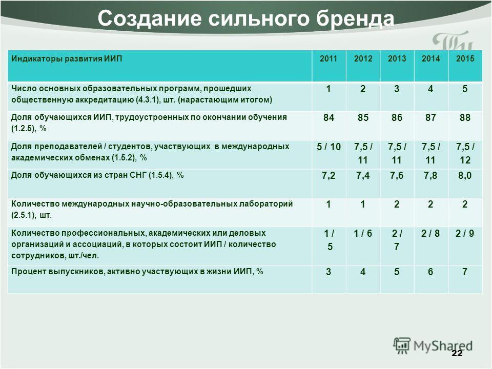 Создание сильного бренда 22 Индикаторы развития ИИП20112012201320142015 Число основных образовательных программ, прошедших общественную аккредитацию (4.3.1), шт. (нарастающим итогом) 12345 Доля обучающихся ИИП, трудоустроенных по окончании обучения (