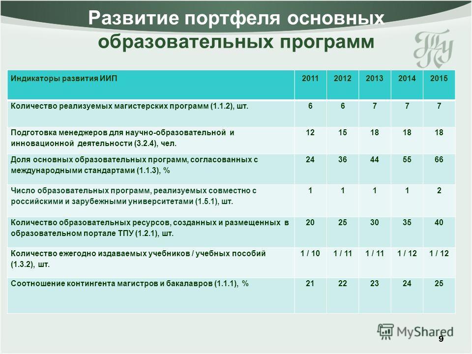 Развитие портфеля основных образовательных программ 9 Индикаторы развития ИИП20112012201320142015 Количество реализуемых магистерских программ (1.1.2), шт.66777 Подготовка менеджеров для научно-образовательной и инновационной деятельности (3.2.4), че