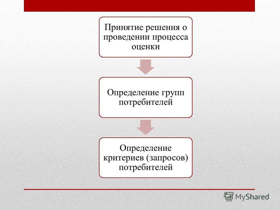 Принятие решения о проведении процесса оценки Определение групп потребителей Определение критериев (запросов) потребителей