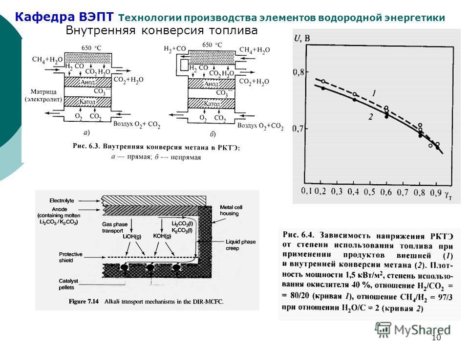 Кафедра ВЭПТ Технологии производства элементов водородной энергетики 10 Внутренняя конверсия топлива