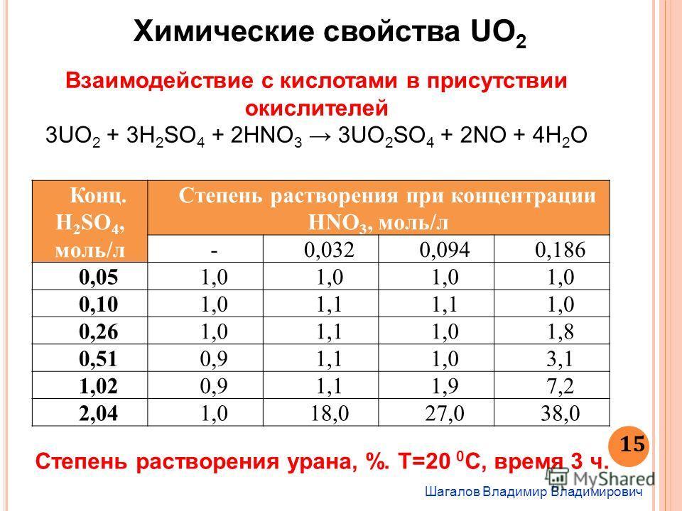 Шагалов Владимир Владимирович 15 Химические свойства UO 2 Взаимодействие с кислотами в присутствии окислителей 3UO 2 + 3H 2 SO 4 + 2HNO 3 3UO 2 SO 4 + 2NO + 4H 2 O Конц. H 2 SO 4, моль/л Степень растворения при концентрации HNO 3, моль/л -0,0320,0940