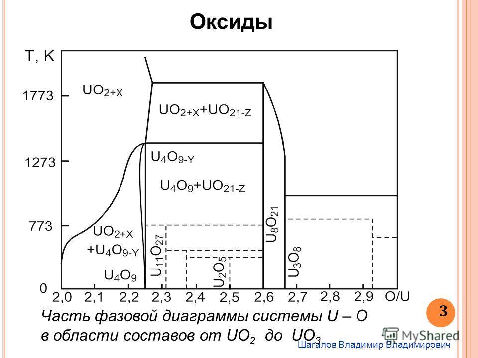Шагалов Владимир Владимирович 3 Оксиды Часть фазовой диаграммы системы U – О в области составов от UO 2 до UO 3