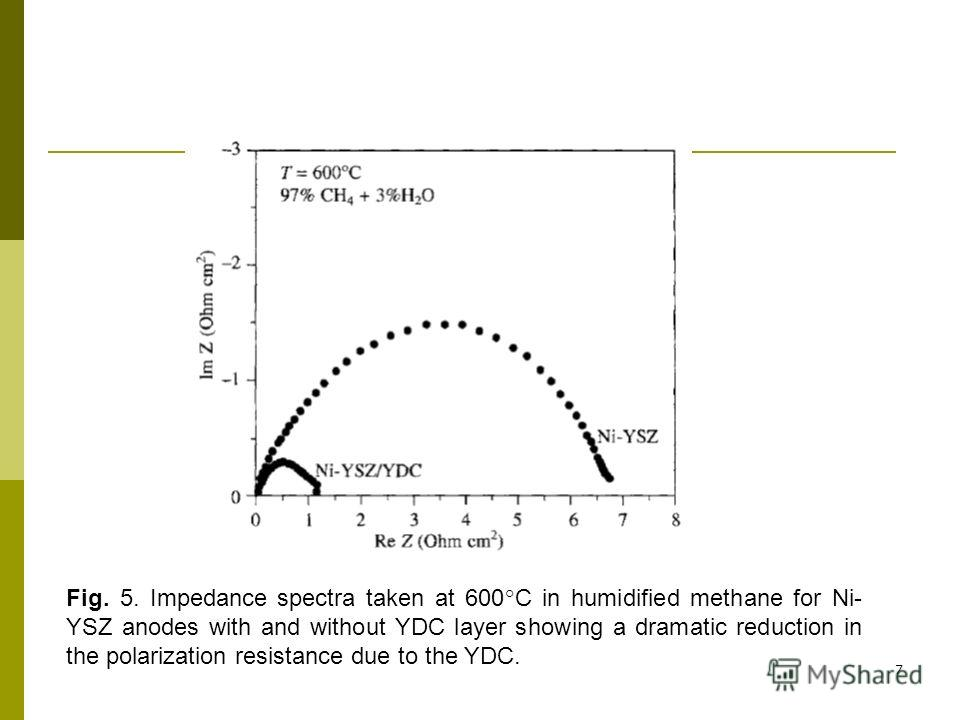 7 Fig. 5. Impedance spectra taken at 600°C in humidified methane for Ni- YSZ anodes with and without YDC layer showing a dramatic reduction in the polarization resistance due to the YDC.