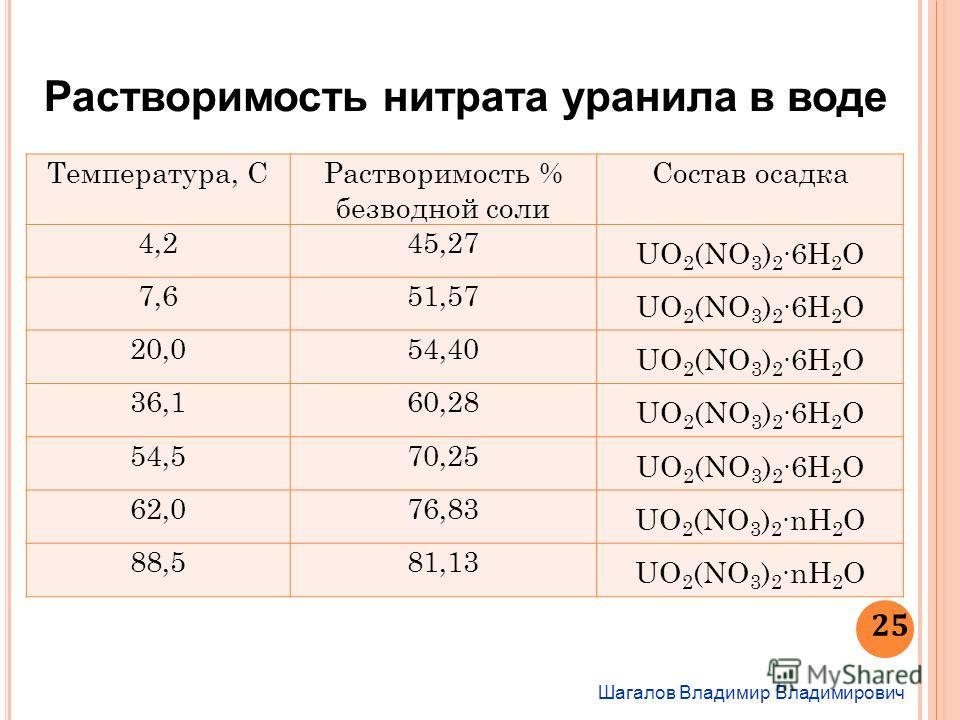 Шагалов Владимир Владимирович 25 Растворимость нитрата уранила в воде Температура, СРастворимость % безводной соли Состав осадка 4,245,27 UO 2 (NO 3 ) 26H 2 O 7,651,57 UO 2 (NO 3 ) 26H 2 O 20,054,40 UO 2 (NO 3 ) 26H 2 O 36,160,28 UO 2 (NO 3 ) 26H 2 O
