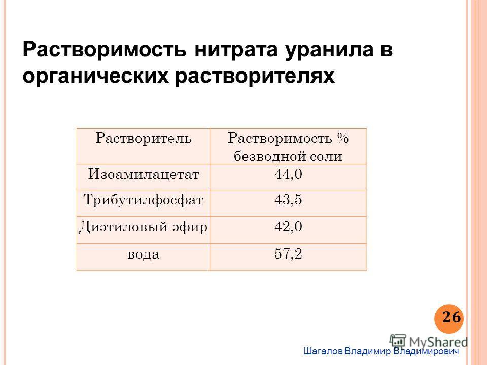 Шагалов Владимир Владимирович 26 Растворимость нитрата уранила в органических растворителях РастворительРастворимость % безводной соли Изоамилацетат44,0 Трибутилфосфат43,5 Диэтиловый эфир42,0 вода57,2