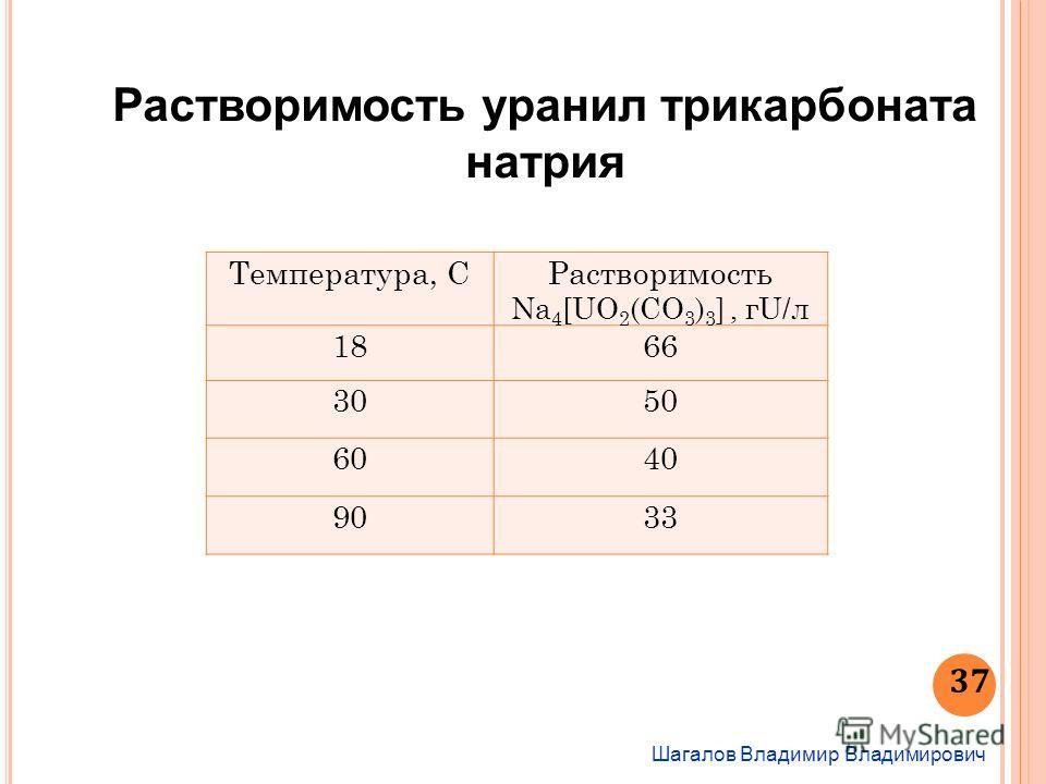 Шагалов Владимир Владимирович 37 Растворимость уранил трикарбоната натрия Температура, СРастворимость Na 4 [UO 2 (CO 3 ) 3 ], гU/л 1866 3050 6040 9033