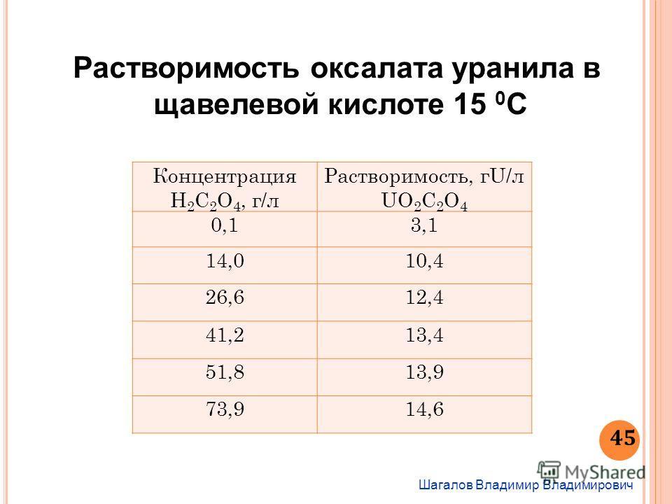 Шагалов Владимир Владимирович 45 Растворимость оксалата уранила в щавелевой кислоте 15 0 С Концентрация Н 2 C 2 O 4, г/л Растворимость, гU/л UO 2 C 2 O 4 0,13,1 14,010,4 26,612,4 41,213,4 51,813,9 73,914,6
