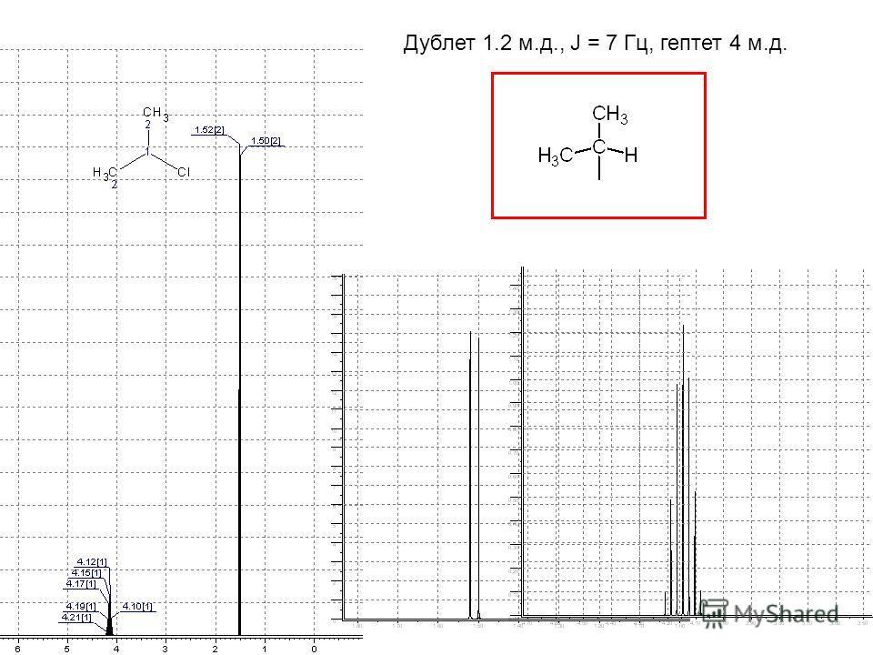 Дублет 1.2 м.д., J = 7 Гц, гептет 4 м.д.