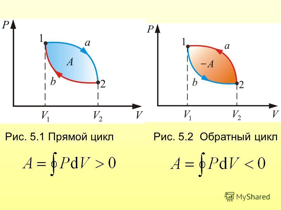 Рис. 5.1 Прямой цикл Рис. 5.2 Обратный цикл