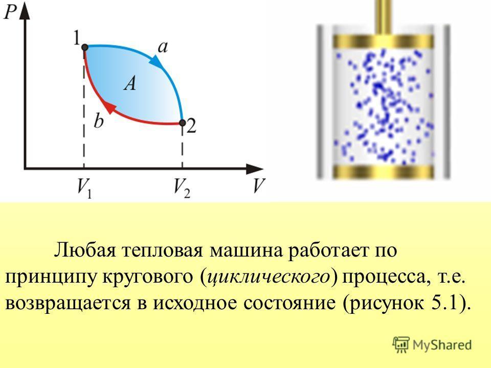 Любая тепловая машина работает по принципу кругового (циклического) процесса, т.е. возвращается в исходное состояние (рисунок 5.1).