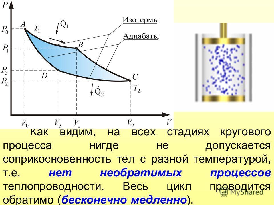 Как видим, на всех стадиях кругового процесса нигде не допускается соприкосновенность тел с разной температурой, т.е. нет необратимых процессов теплопроводности. Весь цикл проводится обратимо (бесконечно медленно).
