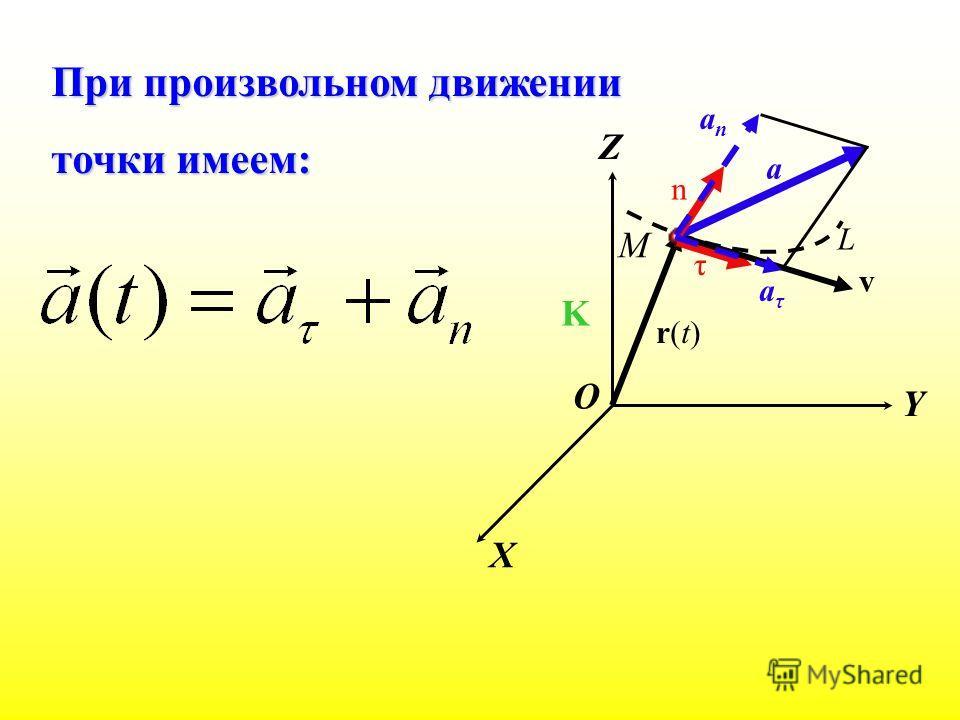 X Y Z K М r(t)r(t) L v a τ n При произвольном движении точки имеем: aτaτ anan O