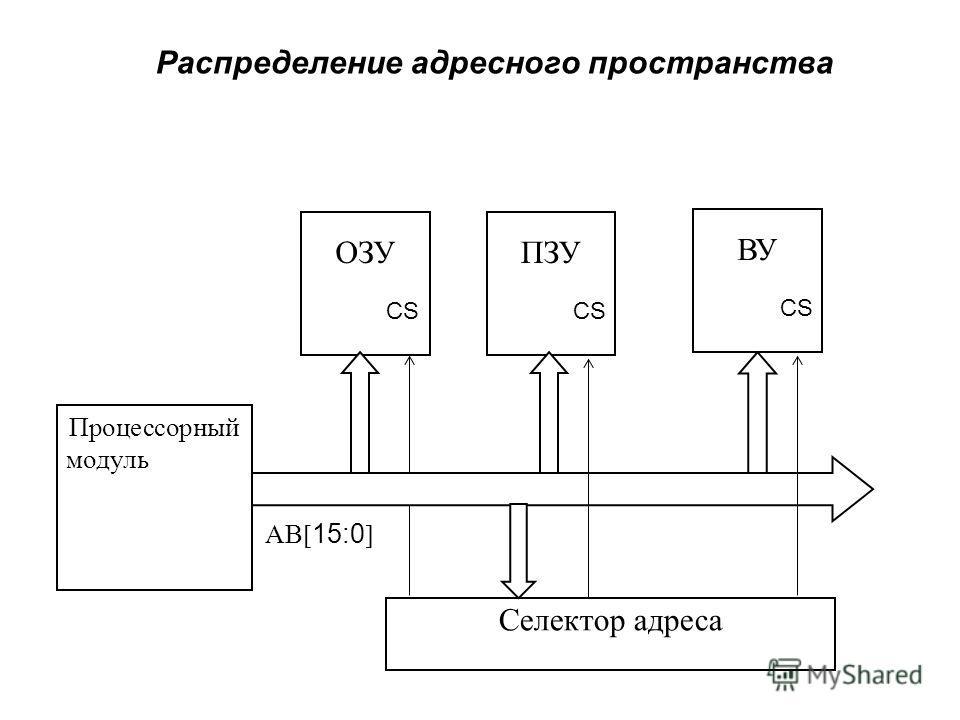 Распределение адресного пространства Процессорный модуль ОЗУПЗУ ВУ АВ 15:0 Селектор адреса CS