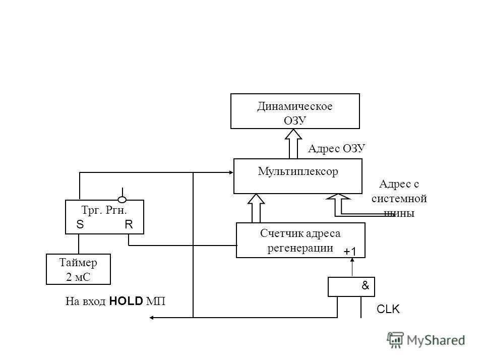 Динамическое ОЗУ Мультиплексор Счетчик адреса регенерации & Адрес ОЗУ +1 Адрес с системной шины Трг. Ргн. S R Таймер 2 мС На вход HOLD МП CLK