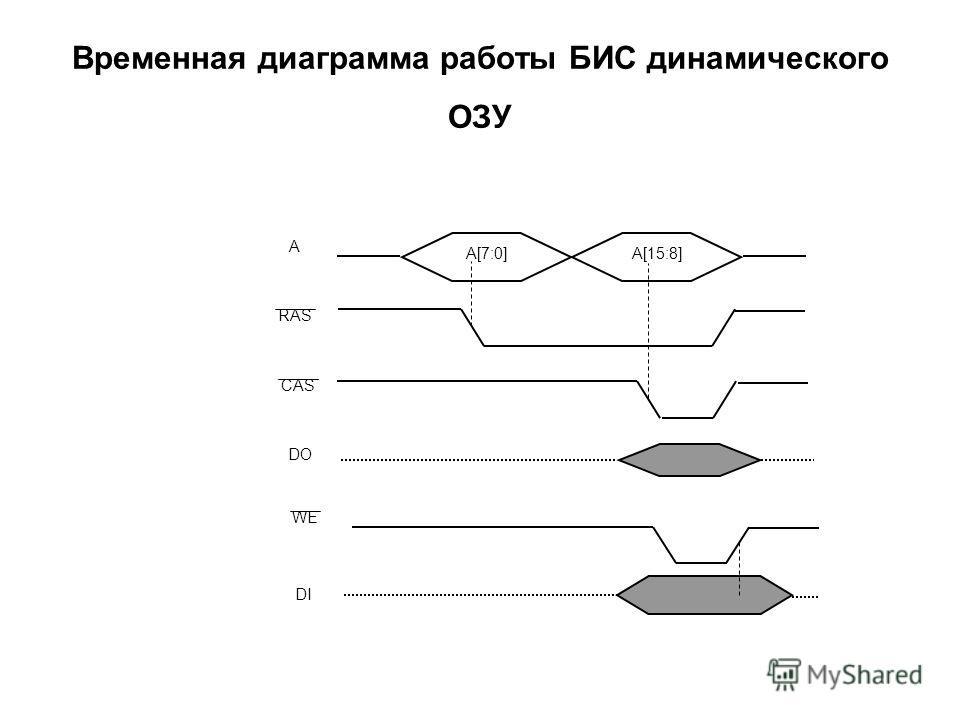 Временная диаграмма работы БИС динамического ОЗУ RAS CAS A DO WE DI A[7:0]A[15:8]