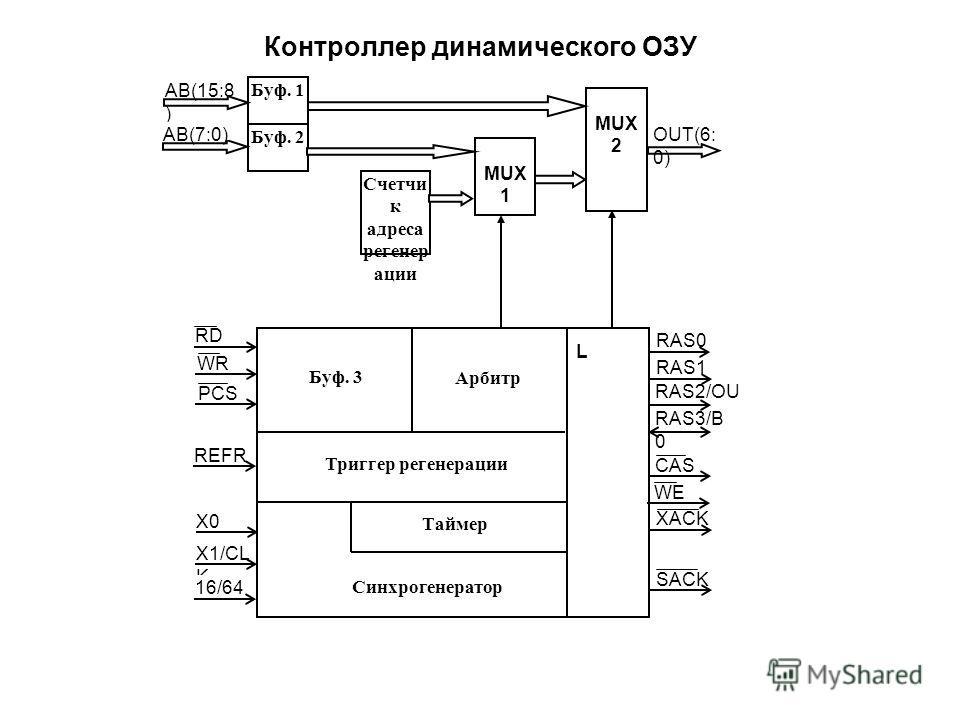 Контроллер динамического ОЗУ MUX 2 MUX 1 Счетчи к адреса регенер ации Буф. 1 Буф. 2 AB(15:8 ) AB(7:0)OUT(6: 0) RAS0 RAS1 RAS2/OU T7 RAS3/B 0 CAS WE XACK SACK RD WR PCS REFR X0 X1/CL K 16/64 Буф. 3 Арбитр Триггер регенерации Таймер Синхрогенератор L