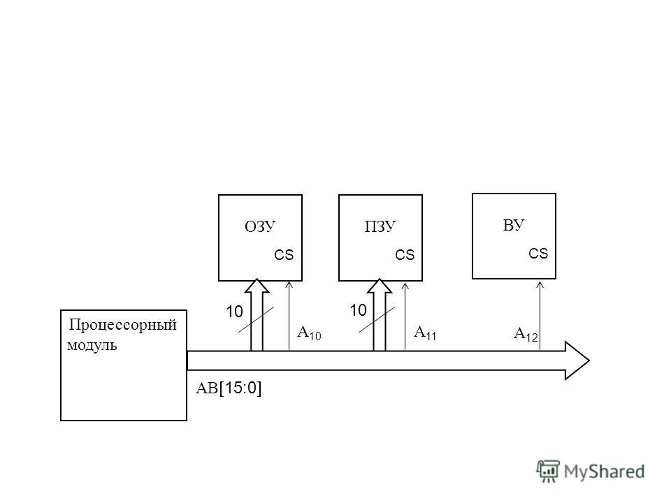 Процессорный модуль ОЗУПЗУ ВУ АВ 15:0 CS 10 А 10 А 11 А 12
