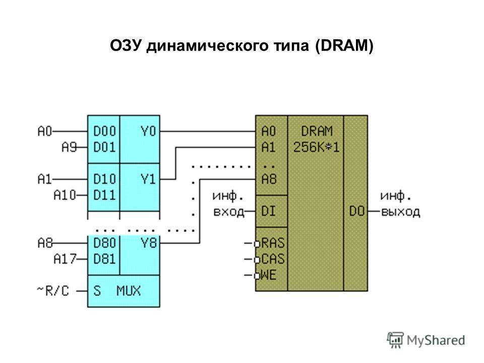 ОЗУ динамического типа (DRAM)