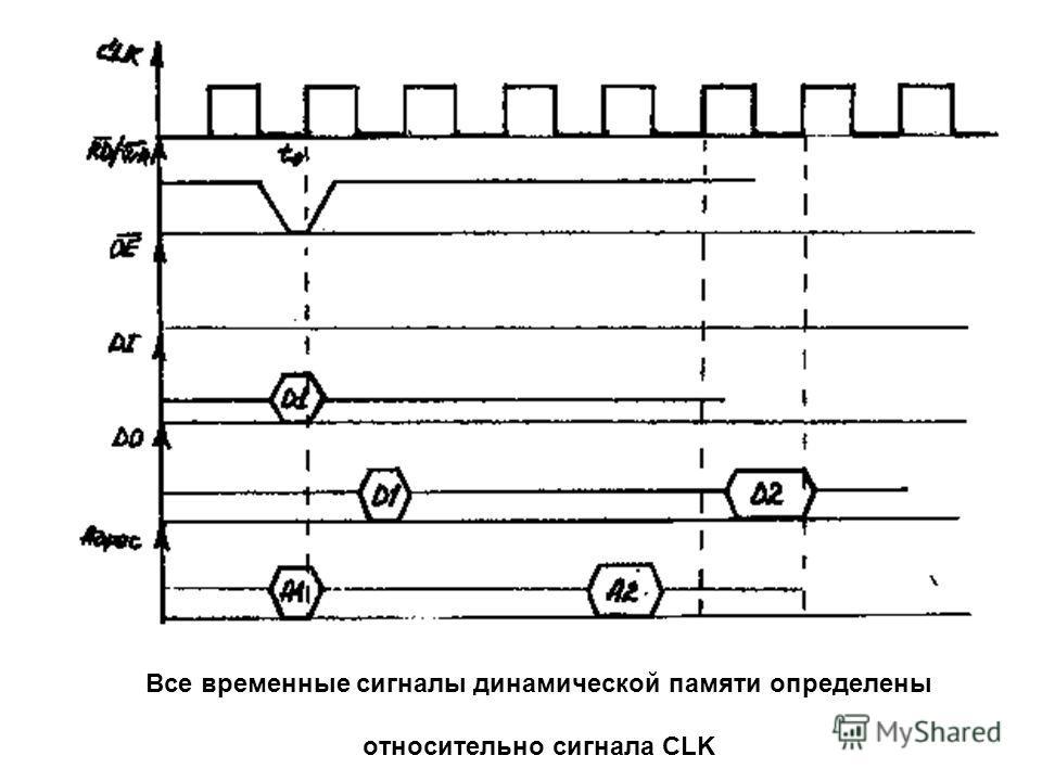Все временные сигналы динамической памяти определены относительно сигнала CLK