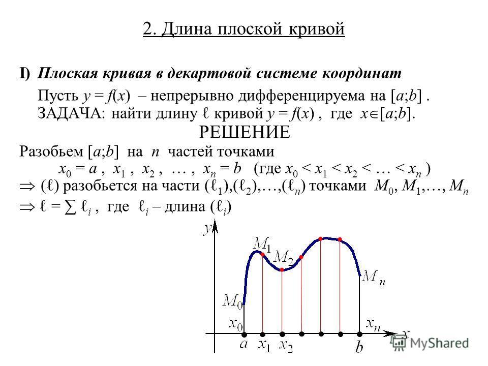 2. Длина плоской кривой I)Плоская кривая в декартовой системе координат Пусть y = f(x) – непрерывно дифференцируема на [a;b]. ЗАДАЧА: найти длину кривой y = f(x), где x [a;b]. РЕШЕНИЕ Разобьем [a;b] на n частей точками x 0 = a, x 1, x 2, …, x n = b (