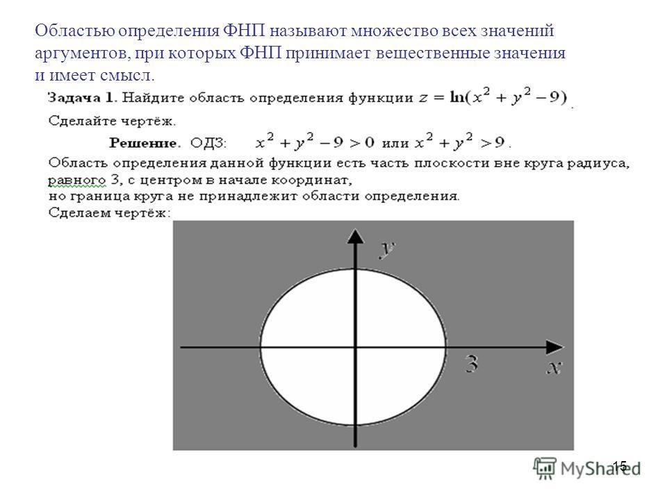 15 Областью определения ФНП называют множество всех значений аргументов, при которых ФНП принимает вещественные значения и имеет смысл.