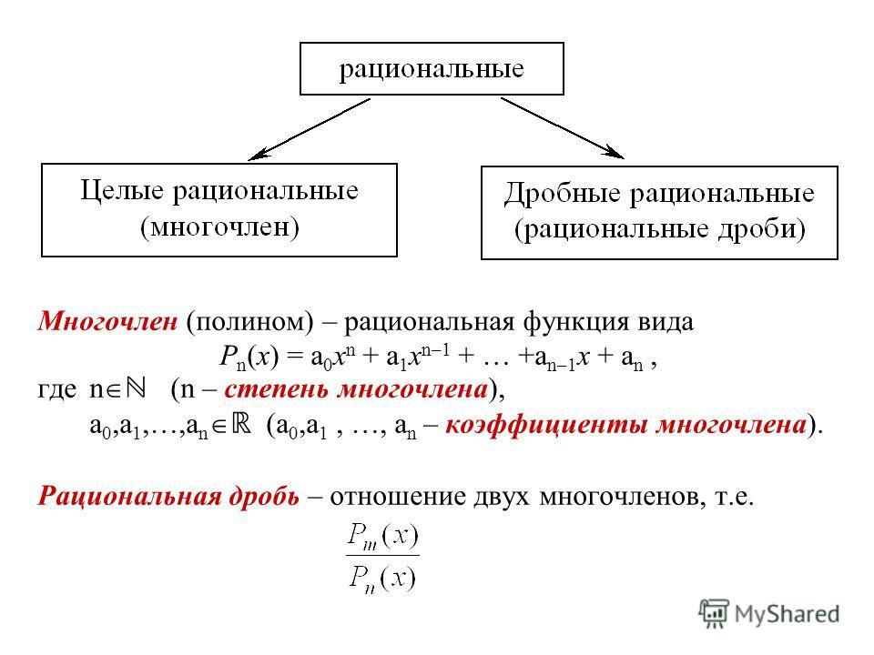 Многочлен (полином) – рациональная функция вида P n (x) = a 0 x n + a 1 x n–1 + … +a n–1 x + a n, гдеn (n – степень многочлена), a 0,a 1,…,a n (a 0,a 1, …, a n – коэффициенты многочлена). Рациональная дробь – отношение двух многочленов, т.е.