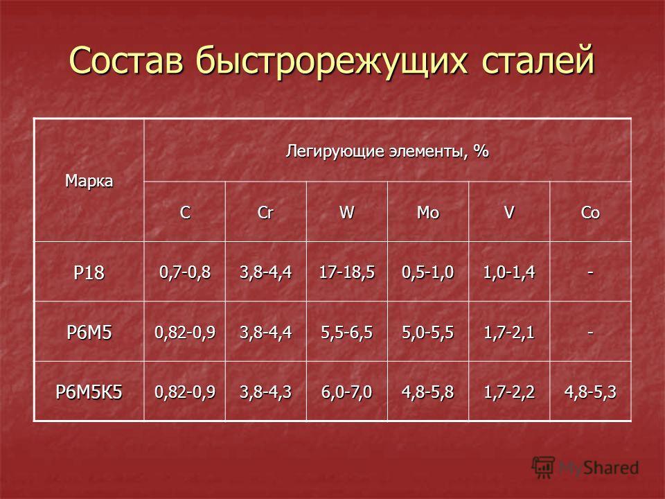 Состав быстрорежущих сталей Состав быстрорежущих сталей Марка Легирующие элементы, % СCrWMoVCo Р180,7-0,83,8-4,417-18,50,5-1,01,0-1,4- Р6М50,82-0,93,8-4,45,5-6,55,0-5,51,7-2,1- Р6М5К50,82-0,93,8-4,36,0-7,04,8-5,81,7-2,24,8-5,3