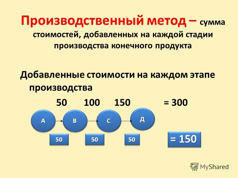 Производственный метод – сумма стоимостей, добавленных на каждой стадии производства конечного продукта Добавленные стоимости на каждом этапе производства 50 100 150 = 300 ААВВСС ДД 505050505050 = 150