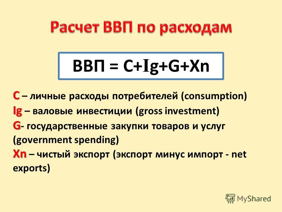 ВВП = C+ I g+G+Xn C C – личные расходы потребителей (consumption) Ig Ig – валовые инвестиции (gross investment) G G - государственные закупки товаров и услуг (government spending) Xn Xn – чистый экспорт (экспорт минус импорт - net exports)