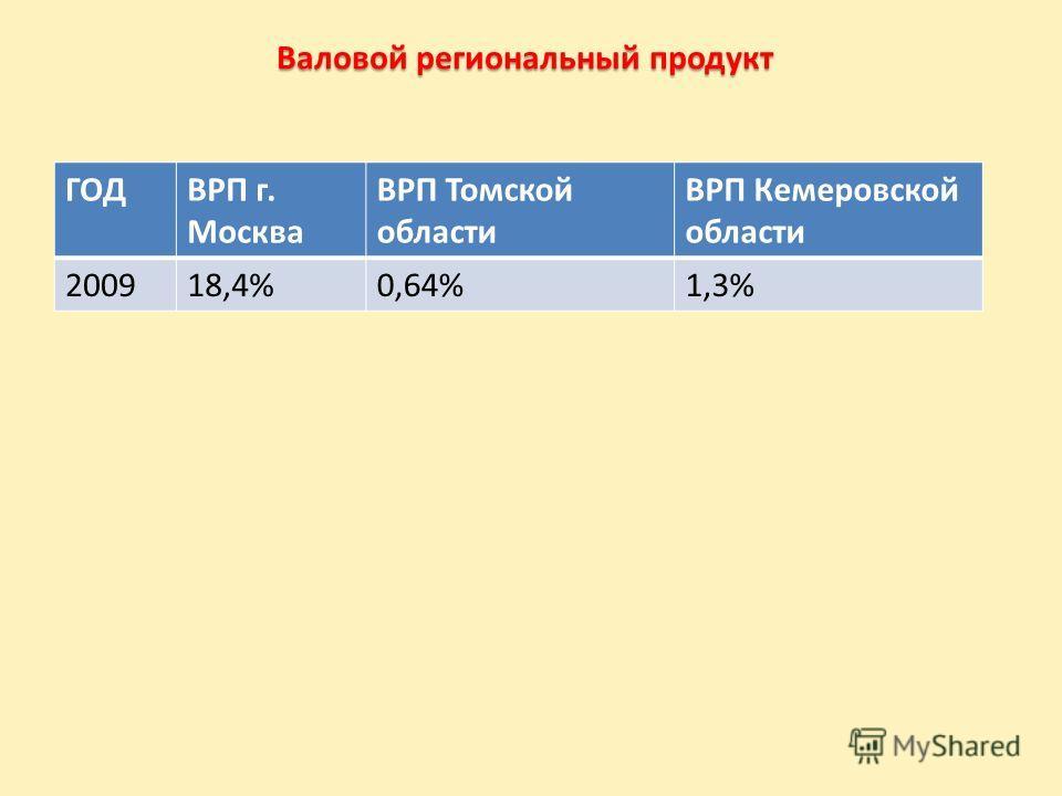 Валовой региональный продукт ГОДВРП г. Москва ВРП Томской области ВРП Кемеровской области 200918,4%0,64%1,3%
