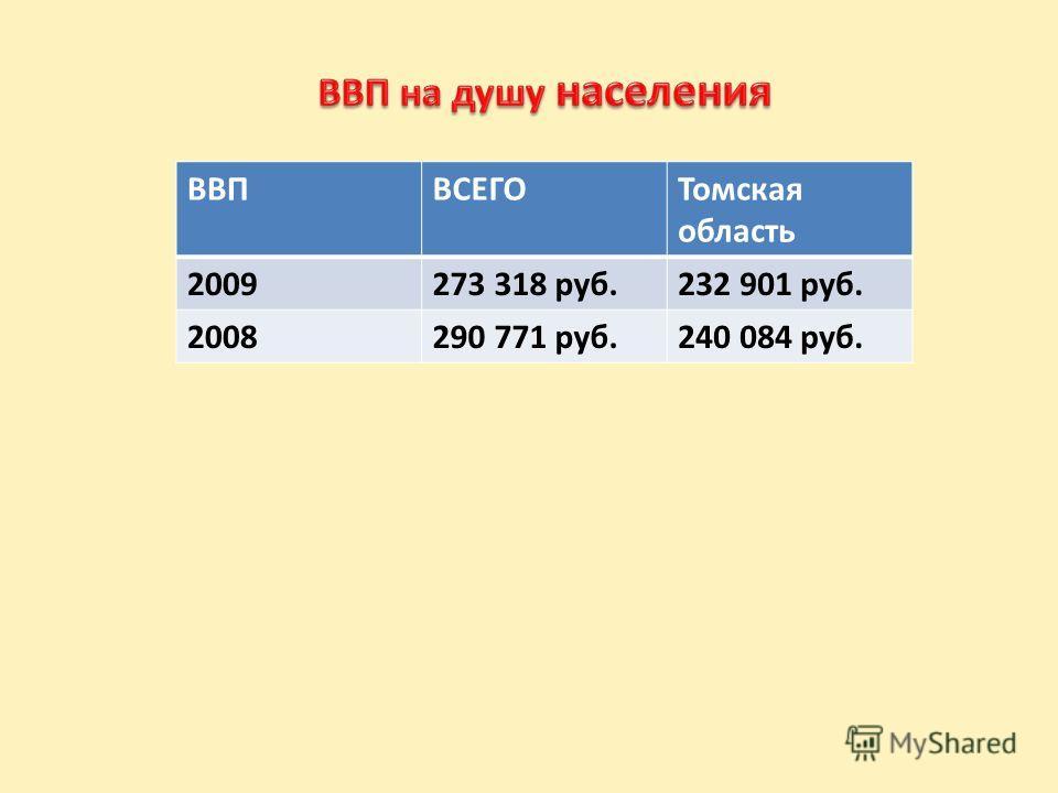 ВВПВСЕГОТомская область 2009273 318 руб.232 901 руб. 2008290 771 руб.240 084 руб.