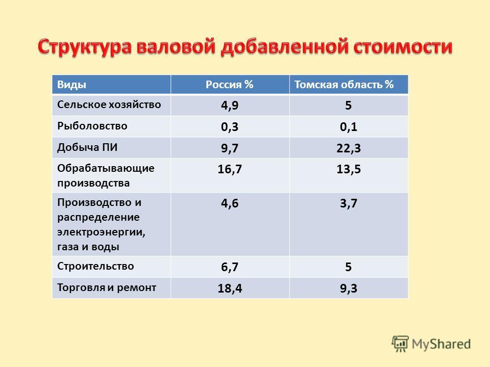 ВидыРоссия %Томская область % Сельское хозяйство 4,95 Рыболовство 0,30,1 Добыча ПИ 9,722,3 Обрабатывающие производства 16,713,5 Производство и распределение электроэнергии, газа и воды 4,63,7 Строительство 6,75 Торговля и ремонт 18,49,3