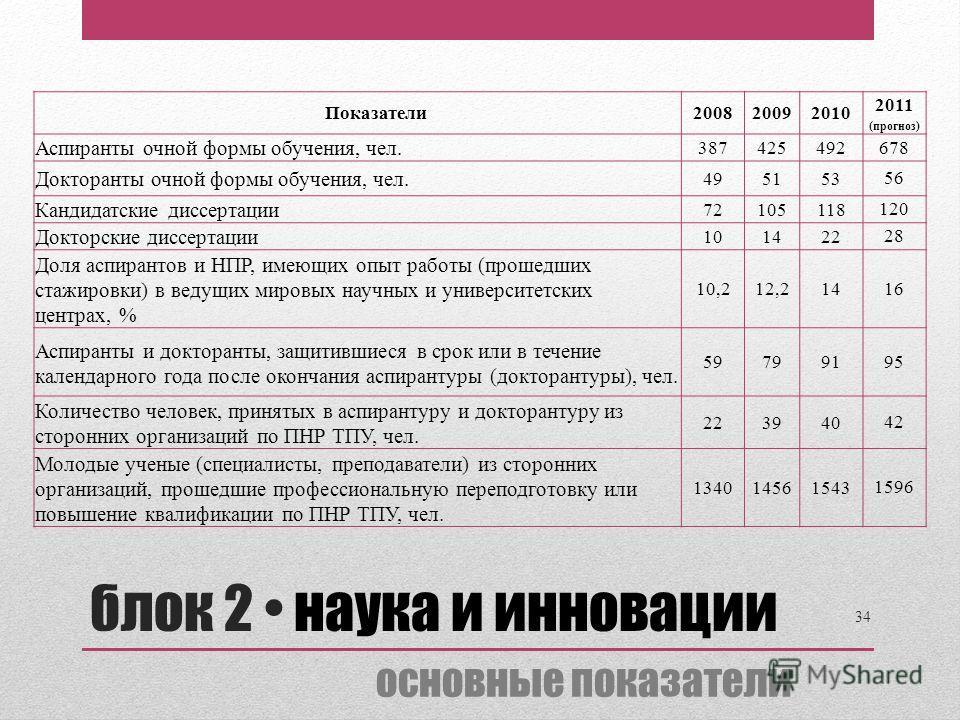 Показатели 2008 20092010 2011 (прогноз) Аспиранты очной формы обучения, чел. 387 425492 678 Докторанты очной формы обучения, чел. 49 5153 56 Кандидатские диссертации 72 105118 120 Докторские диссертации 10 1422 28 Доля аспирантов и НПР, имеющих опыт
