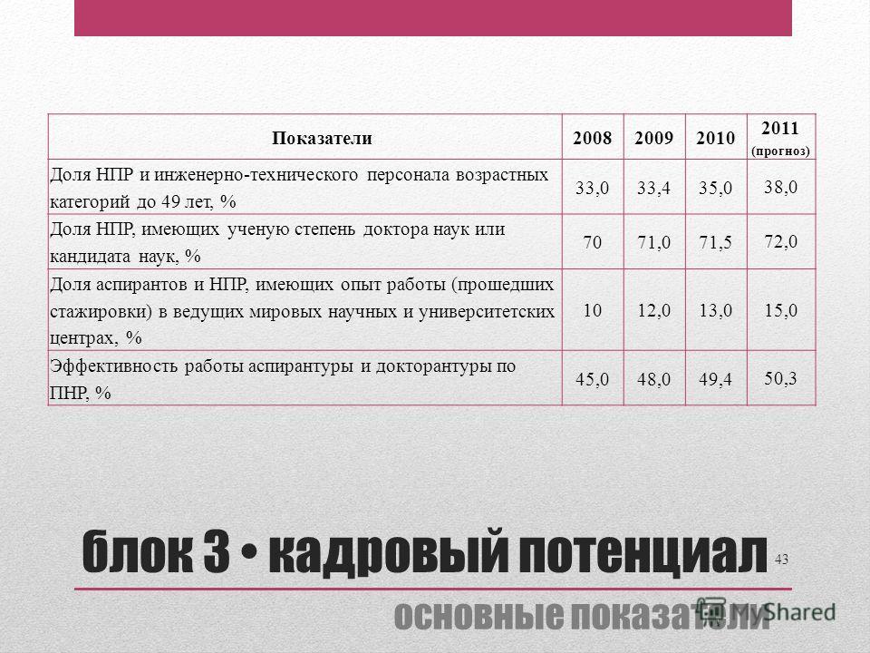 Показатели 2008 20092010 2011 (прогноз) Доля НПР и инженерно-технического персонала возрастных категорий до 49 лет, % 33,033,4 35,0 38,0 Доля НПР, имеющих ученую степень доктора наук или кандидата наук, % 7071,0 71,5 72,0 Доля аспирантов и НПР, имеющ
