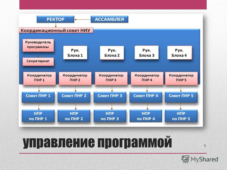 5 управление программой