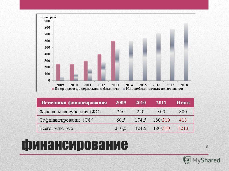 Источники финансирования200920102011Итого Федеральная субсидия (ФС)250 300800 Софинансирование (СФ)60,5174,5180/210413 Всего, млн. руб.310,5424,5480/5101213 6 финансирование