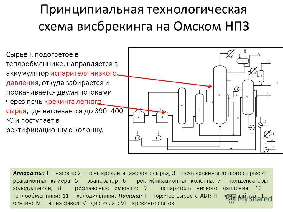 Аппараты: 1 – насосы; 2 – печь крекинга тяжелого сырья; 3 – печь крекинга легкого сырья; 4 – реакционная камера; 5 – эвапоратор; 6 - ректификационная колонна; 7 – конденсаторы- холодильники; 8 – рефлюксные емкости; 9 – испаритель низкого давления; 10