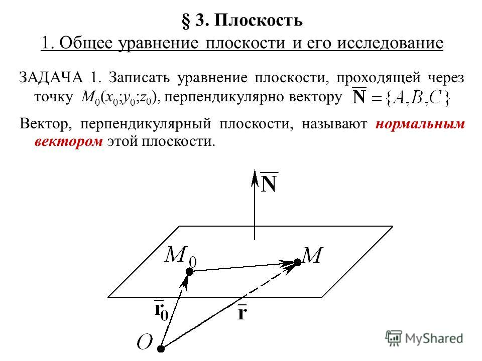 § 3. Плоскость 1. Общее уравнение плоскости и его исследование ЗАДАЧА 1. Записать уравнение плоскости, проходящей через точку M 0 (x 0 ;y 0 ;z 0 ), перпендикулярно вектору Вектор, перпендикулярный плоскости, называют нормальным вектором этой плоскост