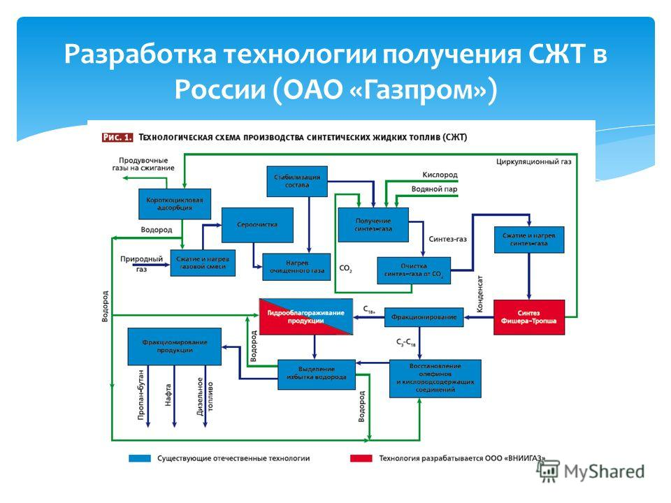 Разработка технологии получения СЖТ в России (ОАО «Газпром»)