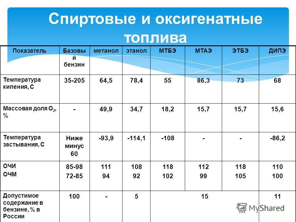 Спиртовые и оксигенатные топлива ПоказательБазовы й бензин метанолэтанолМТБЭМТАЭЭТБЭДИПЭ Температура кипения, С 35-20564,578,45586,37368 Массовая доля О 2, % -49,934,718,215,7 15,6 Температура застывания, С Ниже минус 60 -93,9-114,1-108---86,2 ОЧИ ОЧ