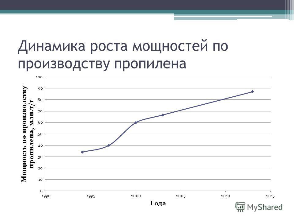 Динамика роста мощностей по производству пропилена
