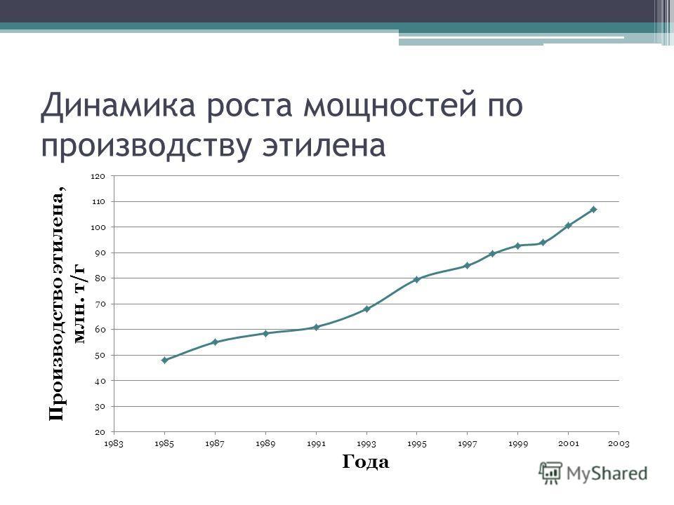 Динамика роста мощностей по производству этилена