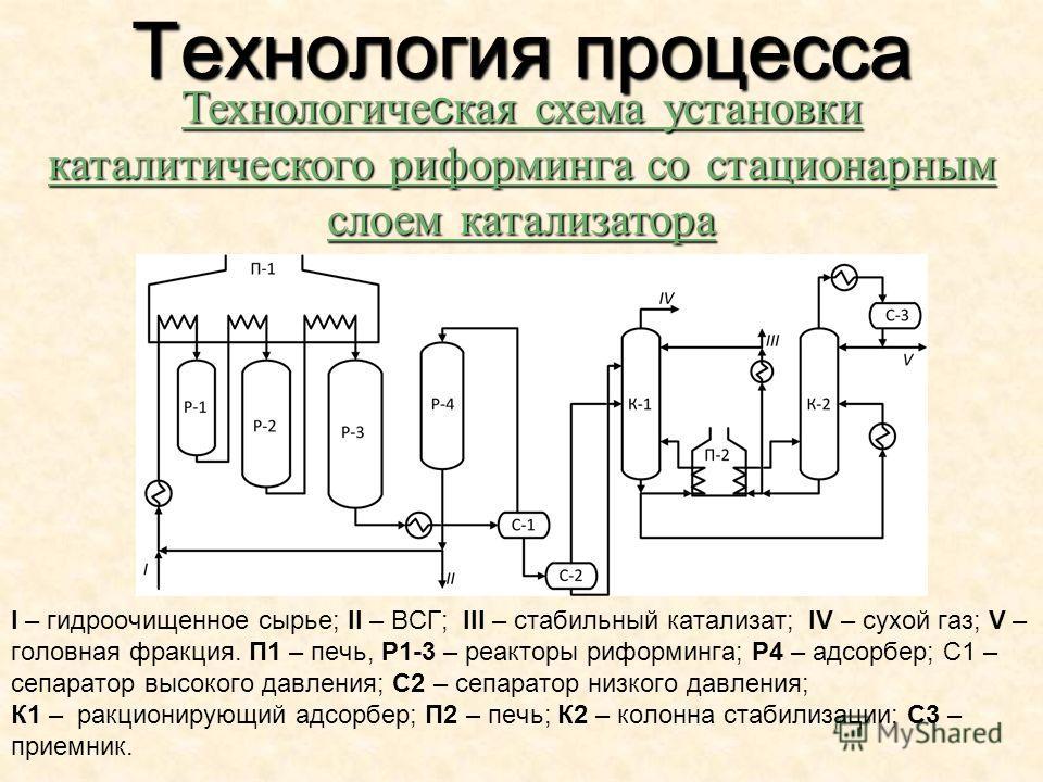 I – гидроочищенное сырье; II – ВСГ; III – стабильный катализат; IV – сухой газ; V – головная фракция. П1 – печь, Р1-3 – реакторы риформинга; Р4 – адсорбер; С1 – сепаратор высокого давления; С2 – сепаратор низкого давления; К1 – ракционирующий адсорбе
