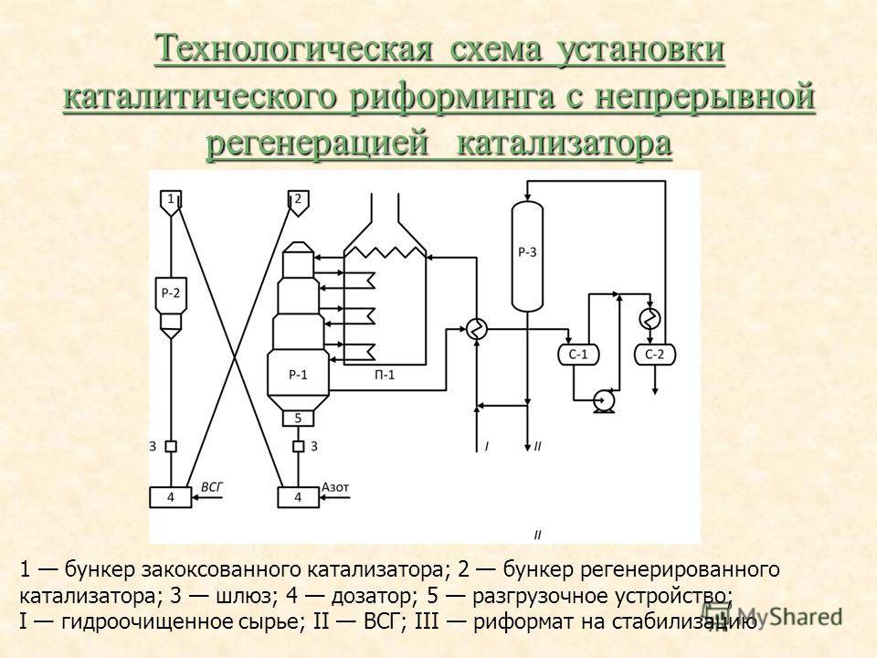 Технологическая схема установки каталитического риформинга с непрерывной регенерацией катализатора 1 бункер закоксованного катализатора; 2 бункер регенерированного катализатора; 3 шлюз; 4 дозатор; 5 разгрузочное устройство; I гидроочищенное сырье; II