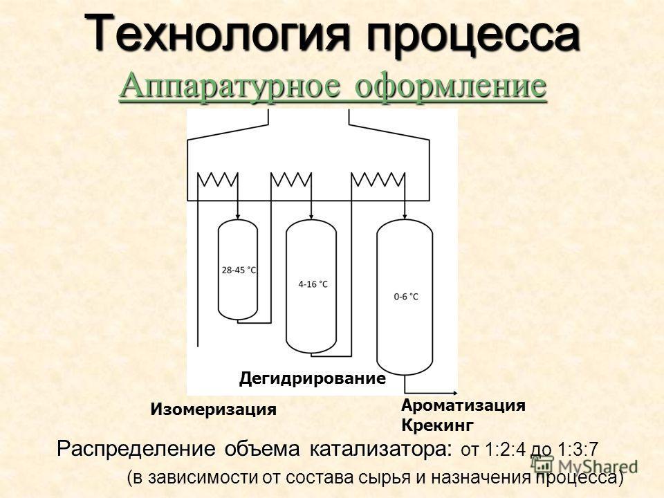 Распределение объема катализатора: Распределение объема катализатора: от 1:2:4 до 1:3:7 (в зависимости от состава сырья и назначения процесса) Технология процесса Аппаратурное оформление Ароматизация Крекинг Дегидрирование Изомеризация