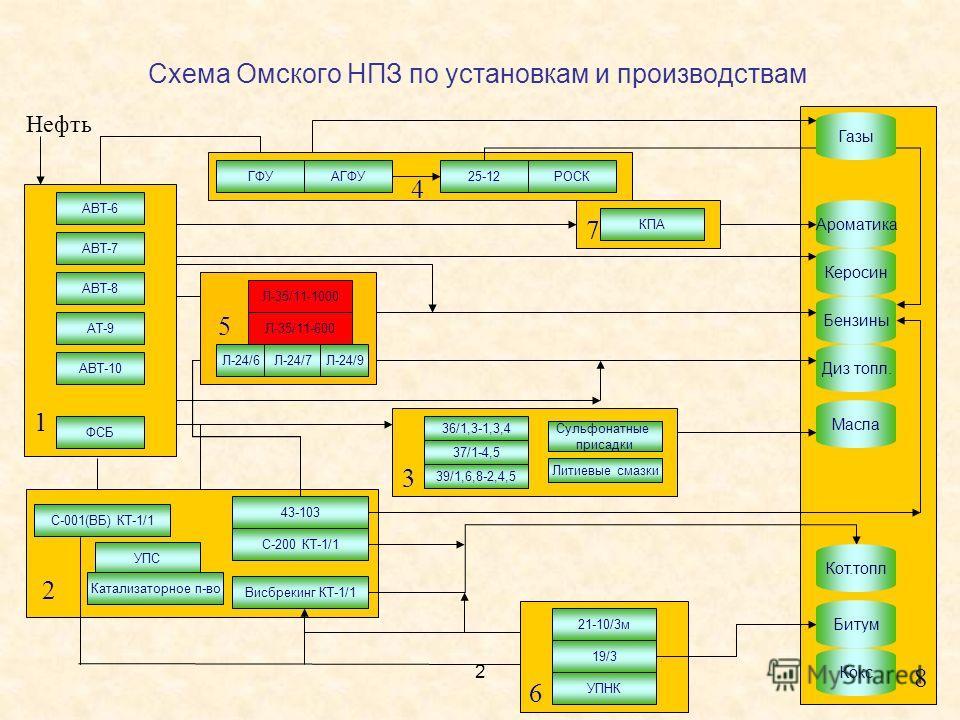 2 8 1 Нефть 2 4 7 6 5 3 Схема Омского НПЗ по установкам и производствам АТ-9 КПА АВТ-6 АВТ-7 АВТ-8 АВТ-10 ФСБ Висбрекинг КТ-1/1 С-200 КТ-1/1 43-103 С-001(ВБ) КТ-1/1 ГФУАГФУ25-12РОСК Л-35/11-1000 Л-35/11-600 Л-24/6Л-24/7Л-24/9 36/1,3-1,3,4 37/1-4,5 39