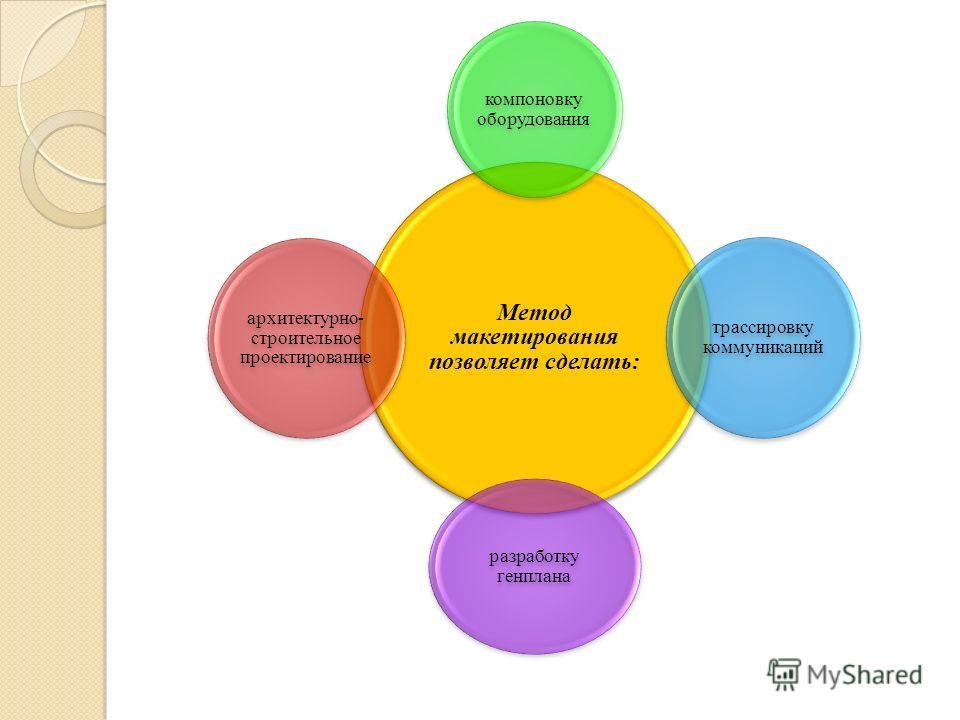 Метод макетирования позволяет сделать: компоновку оборудования трассировку коммуникаций разработку генплана архитектурно- строительное проектирование